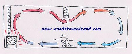 Why Use a Wood Stove Fan? - Why Use A Wood Stove Fan?
