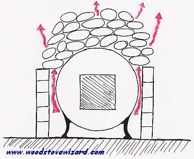 how to get a thermalux wood oven hotter